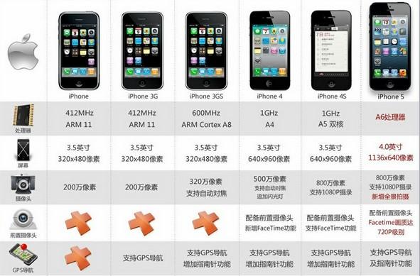 苹果手机和安卓手机哪个好,有什么优缺点