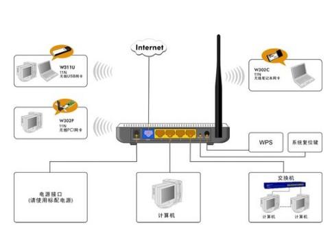 无线路由器拓扑方案