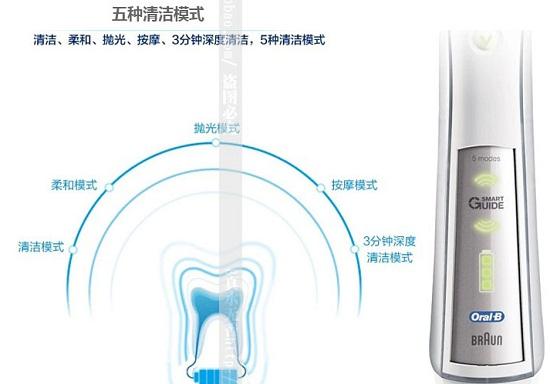 电动牙刷、声波牙刷、超声波牙刷是一回事吗
