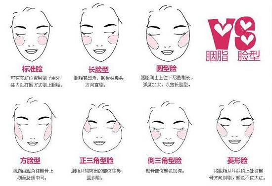 不同脸型的腮红画法