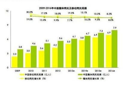 中国网民数量