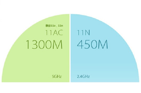 不同频率的无线网络