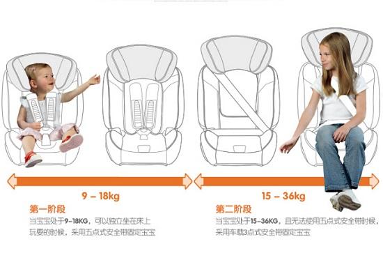 9个月-12岁的兼容式儿童安全座椅