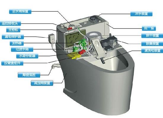 1.电子阻力控制系统。智能椭圆机的核心功能仍然是运动,事实上现有的普通中高端椭圆机已经可以实现运动程序自动切换,完成热身、锻炼、恢复阶段的自动阻力调节。 对于智能椭圆机而言,首先应具备电子阻力调节功能,还需要接受终端设备(例如智能手机)的控制,最好还应该有声音、视觉、触觉等方面的反馈功能。 2.