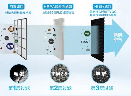 空气净化器的滤网结构