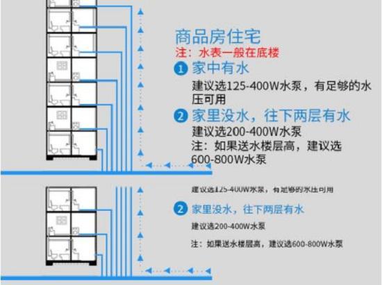 自来水增压泵的适用规则