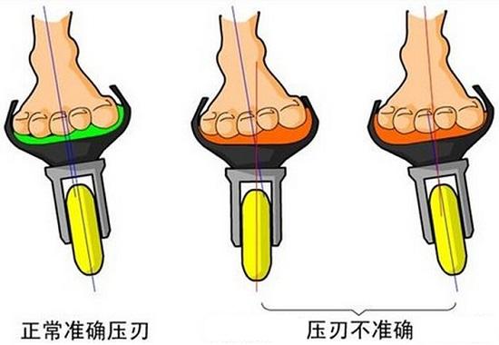 轮滑鞋的偏刃现像