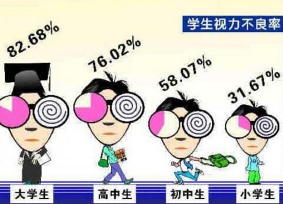 学生视力不良率