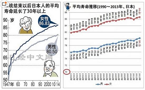 日本平均寿命全球第一