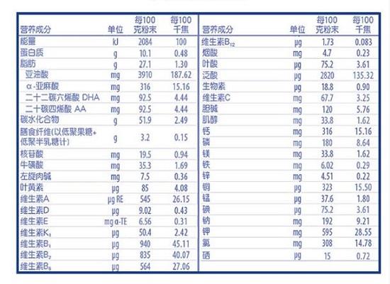 惠氏营养成份表