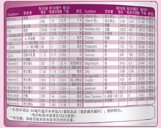 雅培营养成份表
