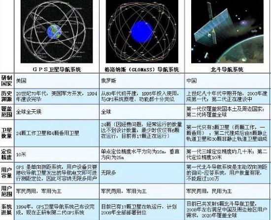 三大成熟导航系统