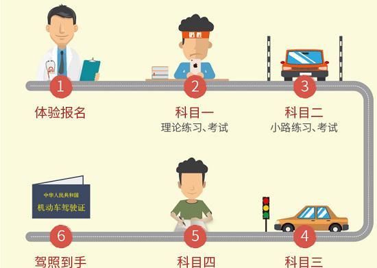 考驾驶证程序