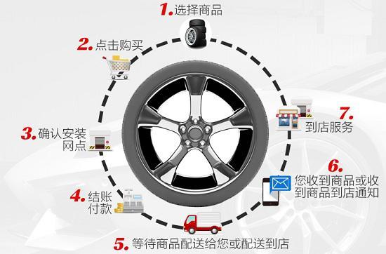 网购轮胎流程