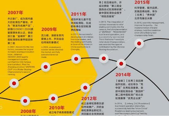 金峰的品牌历程