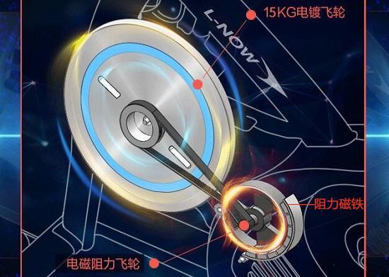 蓝堡D900动感单车磁控阻力结构