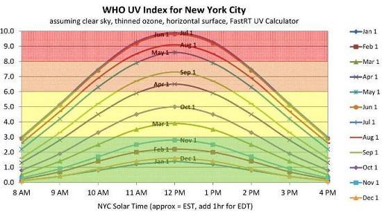世卫组织公布的纽约日常紫外线照射指数