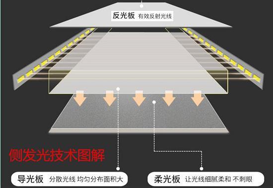 侧发光技术图解