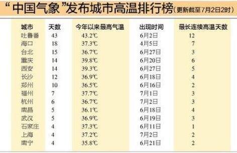 高温排行榜