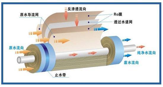 反渗透滤芯工作原理图