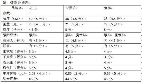评测数据表