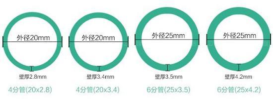 家装水管规格
