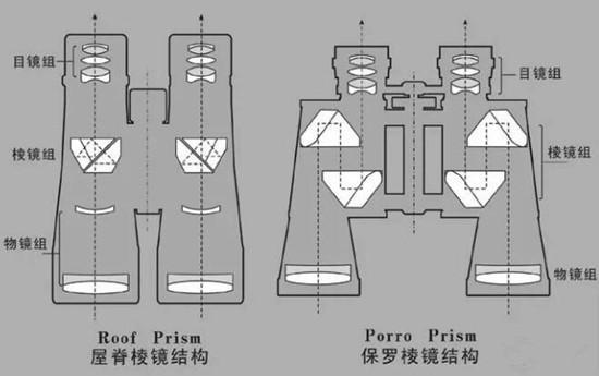 望远镜棱镜结构图