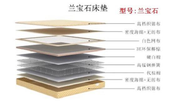 """林氏木业""""兰宝石""""床垫的内部结构"""