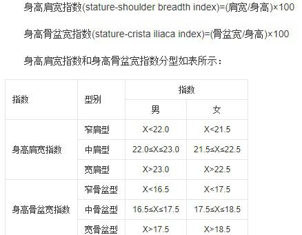 身高、肩宽及骨盆宽度比例的统计数据