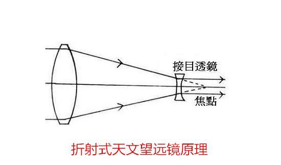 折射式天文望远镜原理
