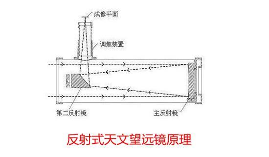 反射式天文望远镜原理