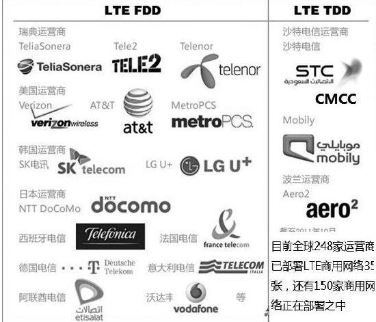 不同国家的移动网络运营商