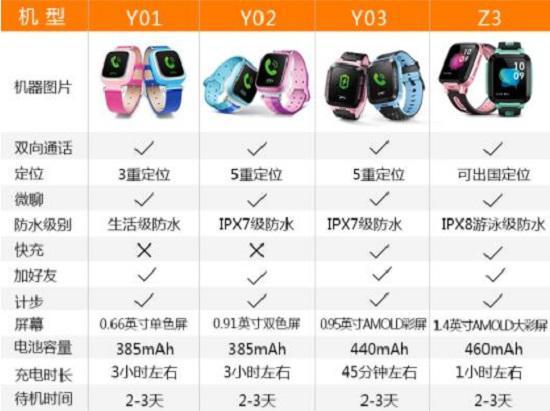 小天才电话手表各型号配置表