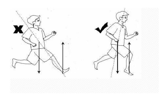 正确的跑步姿势
