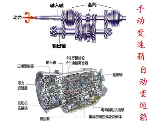 手动变速箱和自动变速箱内部对比