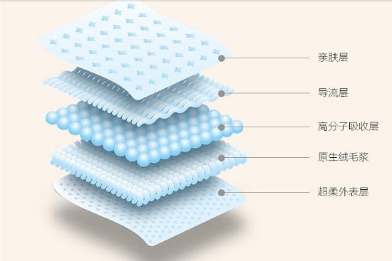 纸尿裤结构